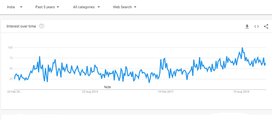 dropshipping trends in India